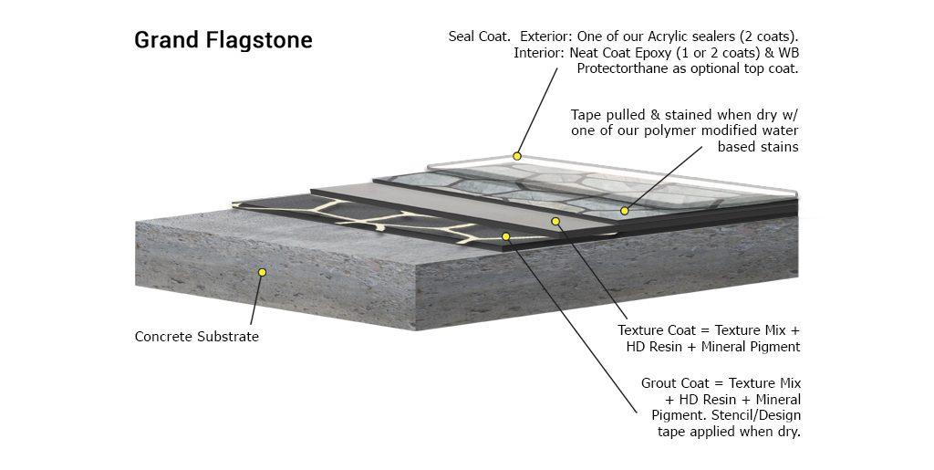 Stamped Concrete Alternative